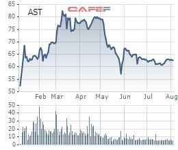 Biến động giá cổ phiếu AST từ khi niêm yết